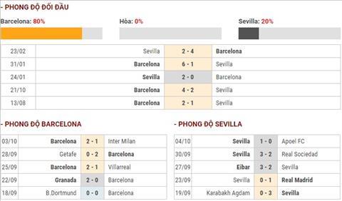 Barca vs Sevillla phong do