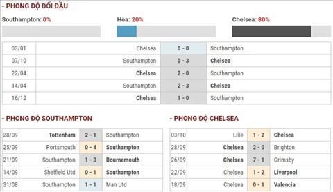 Southampton vs Chelsea phong do