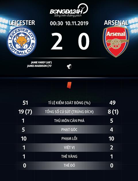 Thong so tran dau Leicester 2-0 Arsenal