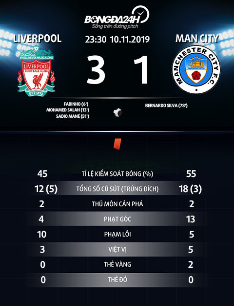 Thong so tran dau Liverpool 3-1 Man City