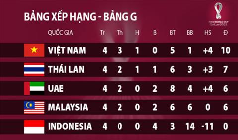 ĐT Việt Nam cần bao nhiêu điểm nữa để vượt qua vòng loại thứ 2 World Cup 2022 hình ảnh 2