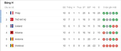 Albania 0-2 Pháp Griezmann hết tịt ngòi, Les Bleus kết thúc vòng loại bằng ngôi đầu bảng hình ảnh 3