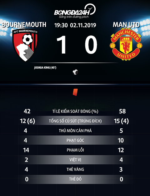 Thong so tran dau Bournemouth 1-0 MU
