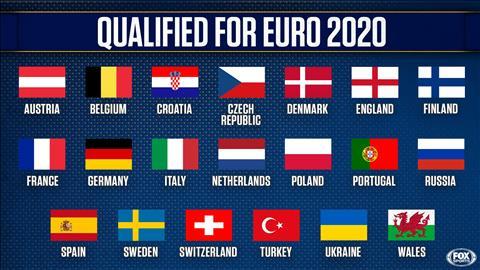 Xac dinh 20/24 doi tuyen quoc gia chinh thuc gianh quyen tham du EURO 2020