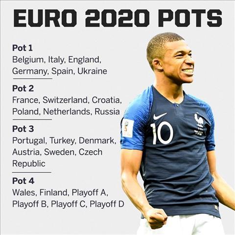 Chưa cần bốc thăm, một bảng đấu EURO 2020 đã gần được hoàn thiện! hình ảnh