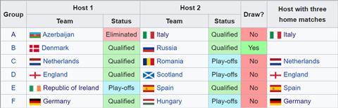 Khỏi cần bốc thăm, 5 đội đã được xếp sẵn bảng đấu và ưu ái đặc quyền ở EURO 2020 hình ảnh 2