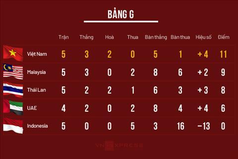 Xác định đội đầu tiên cùng bảng với Việt Nam bị loại khỏi VL World Cup 2022 hình ảnh 2