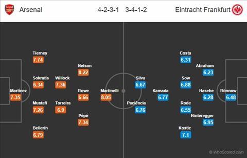 Arsenal vs Frankfurt doi hinh