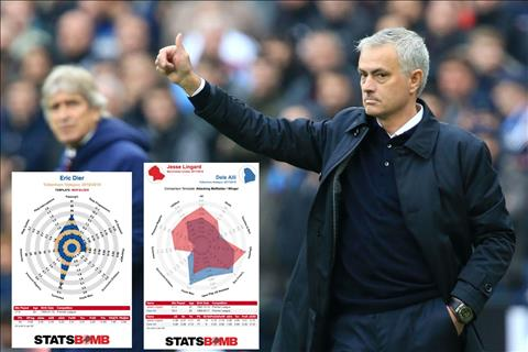 Góc số liệu: José Mourinho sẽ mang đến những gì cho Tottenham?