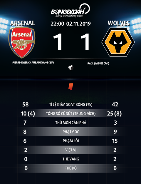 Thong so tran dau Arsenal 1-1 Wolves