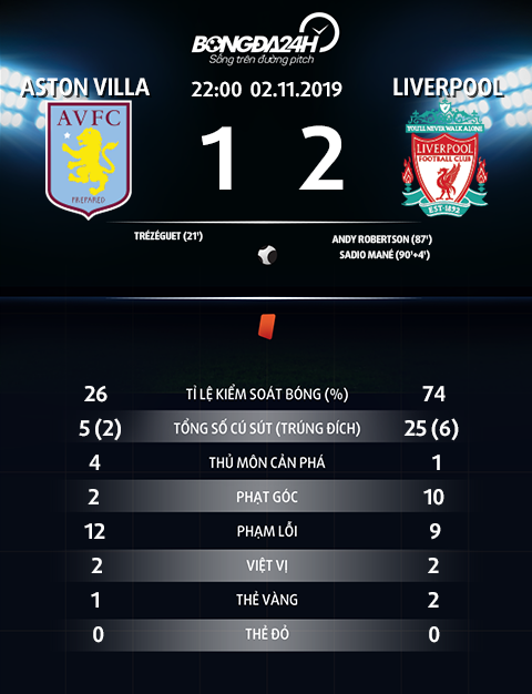 Thong so tran dau Aston Villa 1-2 Liverpool