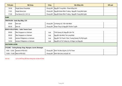 Lich thi dau SEA Games 30 cua doan TTVN ngay 1/12