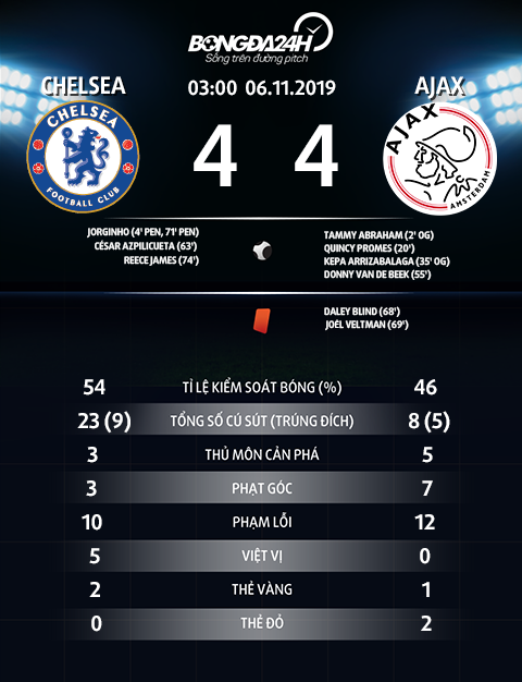Thong so tran dau Chelsea 4-4 Ajax
