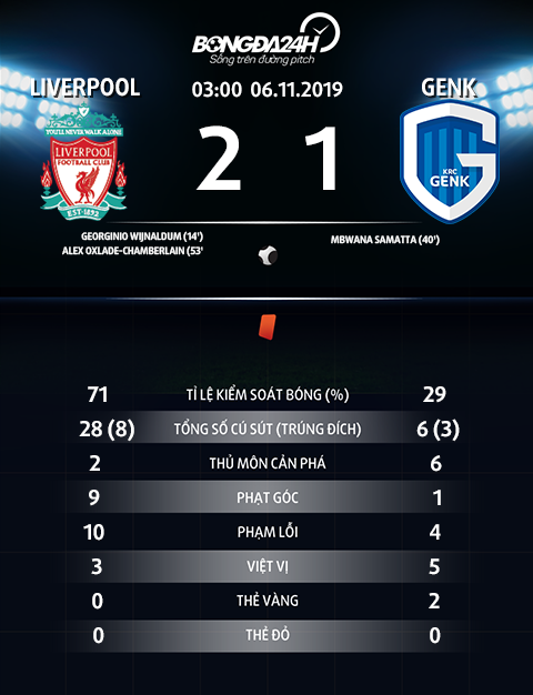 Thong so tran dau Liverpool 2-1 Genk