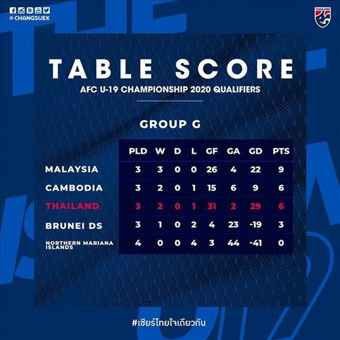 U19 Thai Lan tut xuong thu 3 sau tran thua U19 Campuchia.