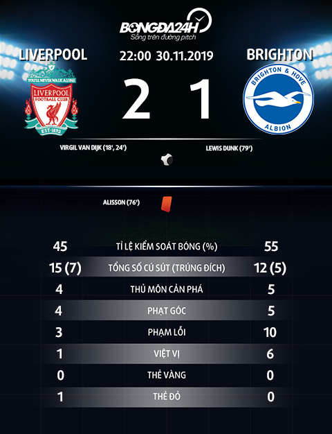 Thong so tran dau Liverpool 2-1 Brighton