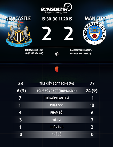 Thong so tran dau Newcastle 2-2 Man City