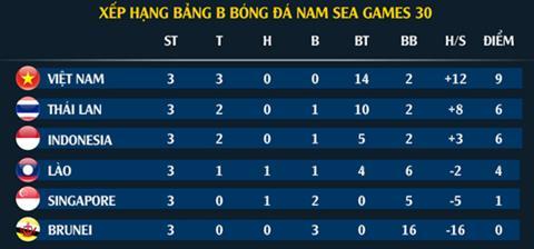 Xep hang tai bang B SEA Games 2019 sau 3 luot tran