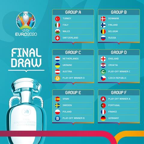 Cac bang dau cua VCK Euro 2020