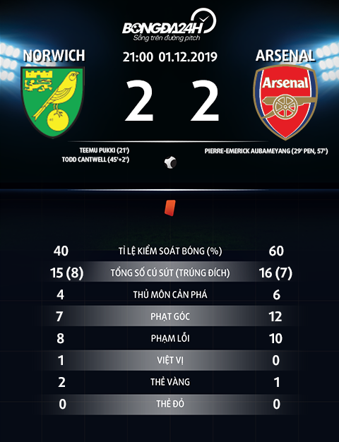 Thong so tran dau Norwich 2-2 Arsenal