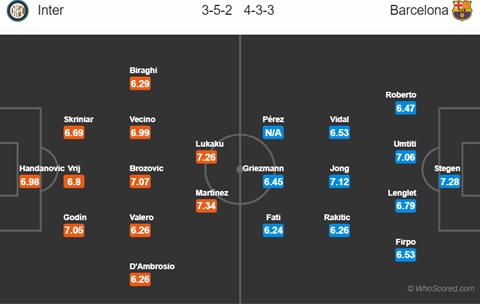 Nhan dinh Inter Milan vs Barca vong bang Champions League