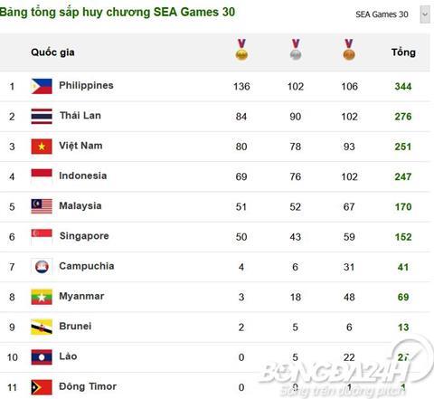 Bảng tổng sắp huy chương SEA Games 30 hôm nay 10122019 hình ảnh 2