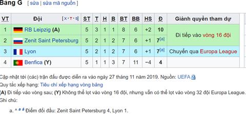 Xep hang bang G Champions League 2019/20 truoc luot dau cuoi cung