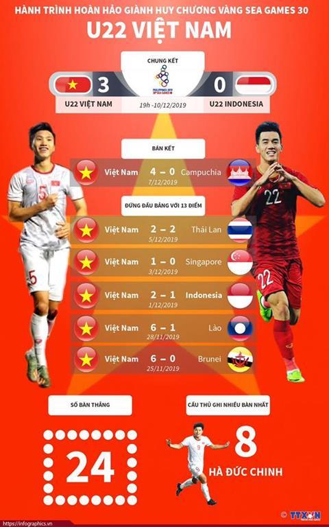 Hanh trinh cua U22 Viet Nam tai SEA Games 30. Nguon: TTXVN