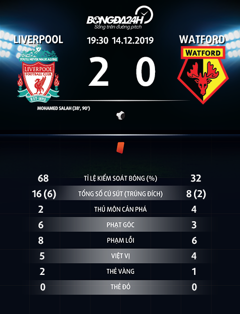 Thong so tran dau Liverpool 2-0 Watford