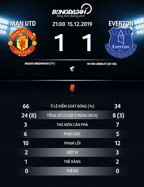 Thong so tran dau MU 1-1 Everton