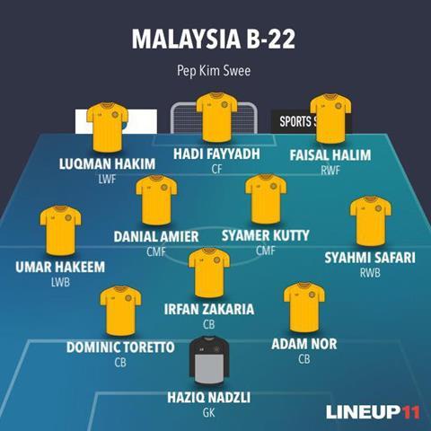 U22 Malaysia 4-0 U22 Đông Timor Thắng vừa phải, U22 Malaysia vẫn bất lợi ở bảng B hình ảnh 2