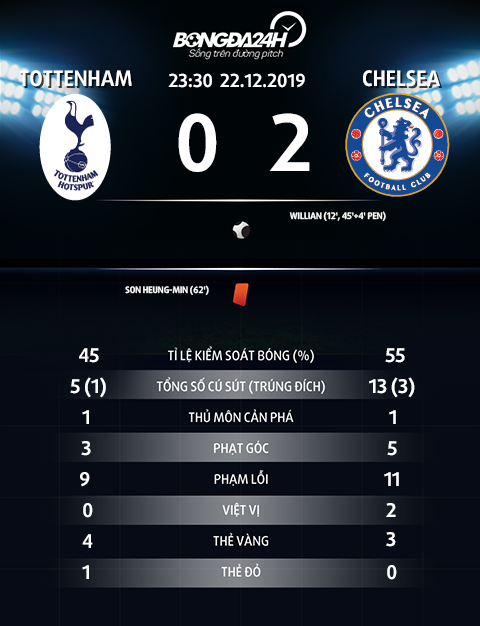 Thong so tran dau Tottenham 0-2 Chelsea