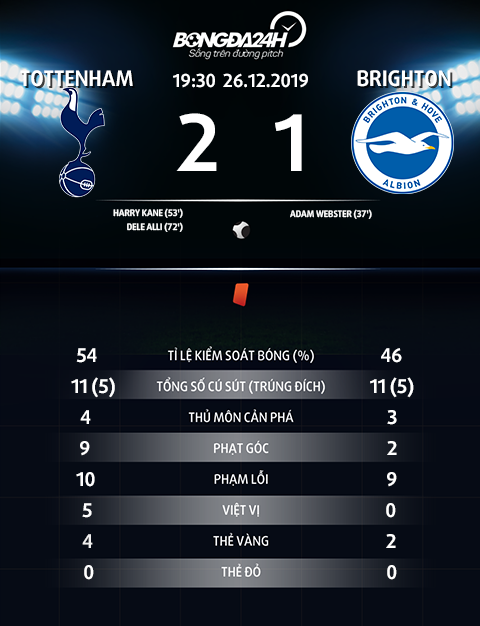 Thong so tran dau Tottenham 2-1 Brighton