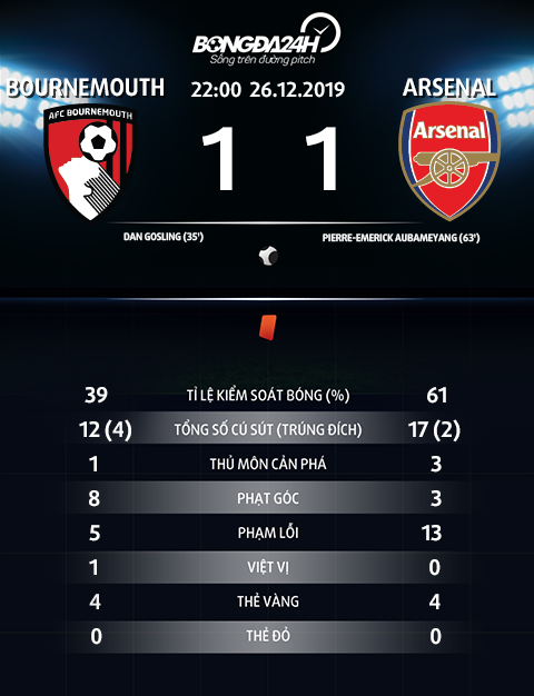 Thong so tran dau Bournemouth 1-1 Arsenal