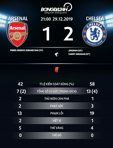 Thong so tran dau Arsenal 1-2 Chelsea