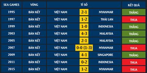 Cùng nhìn lại những lần vào bán kết SEA Games của Việt Nam hình ảnh 2