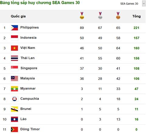 Bang xep hang huy chuong SEA Games 30 ngay hom qua 07/12
