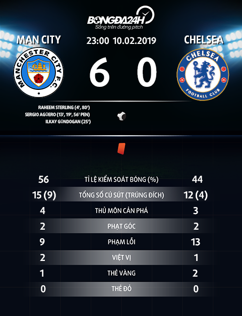 Thong so tran dau Man City 6-0 Chelsea