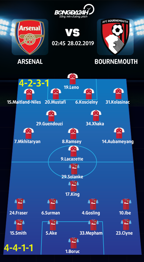 Doi hinh du kien Arsenal vs Bournemouth