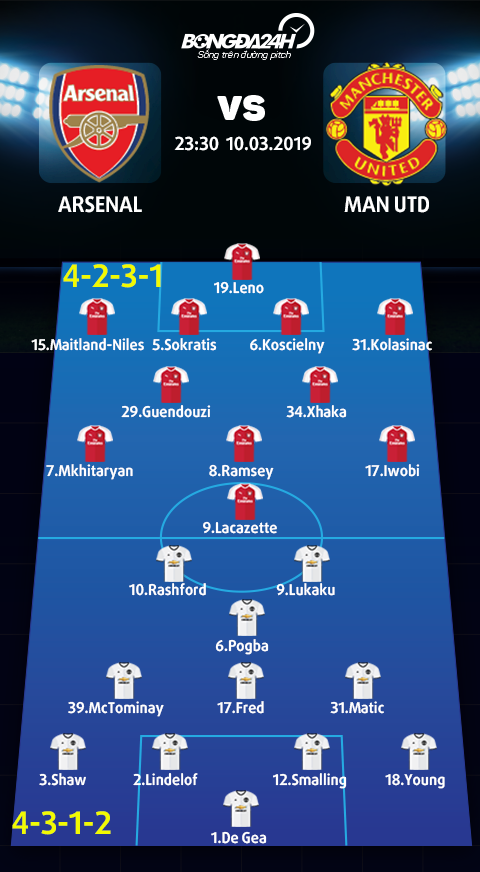 Doi hinh du kien Arsenal vs Man Utd