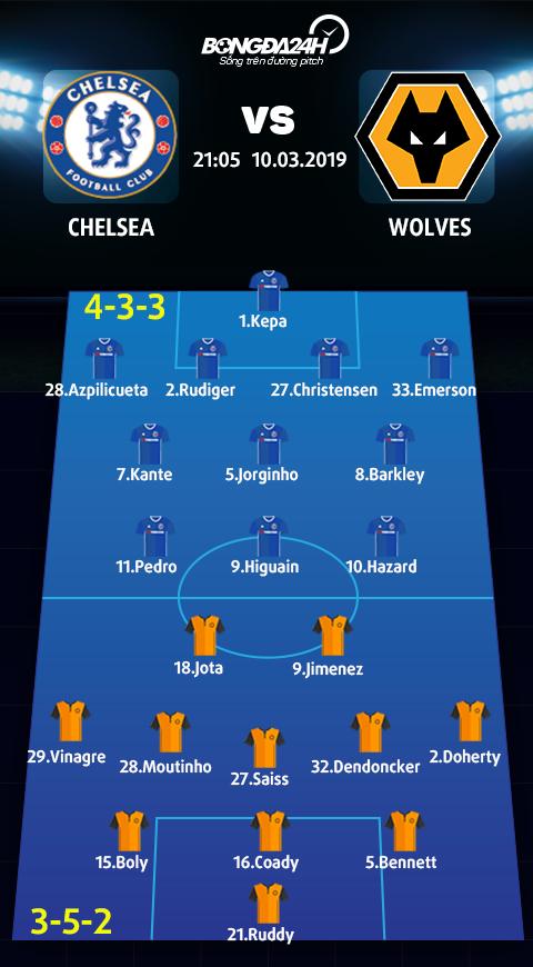 Doi hinh du kien Chelsea vs Wolves