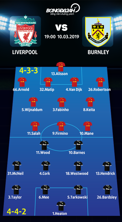 Doi hinh du kien Liverpool vs Burnley
