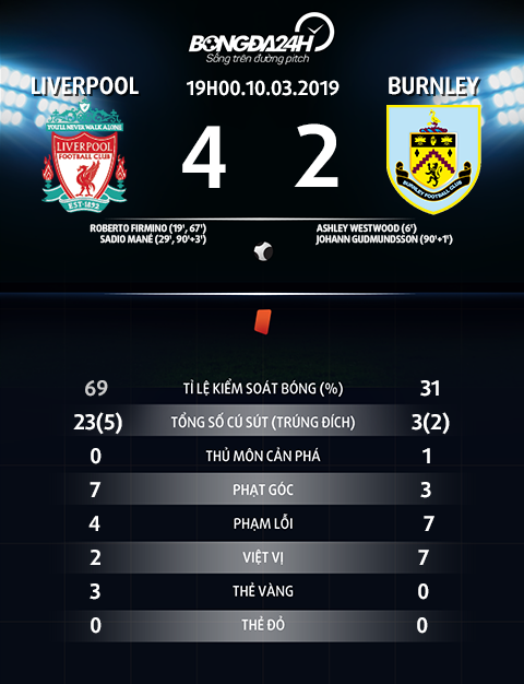 Thong so tran dau Liverpool vs Burnley