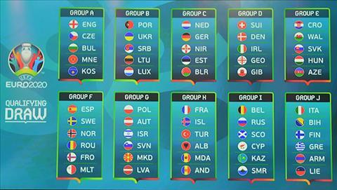 Lịch thi đấu vòng loại Euro 2020 - LTĐ vòng loại Euro mới nhất hình ảnh