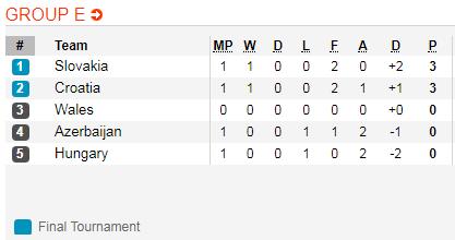 Nhận định Hungary vs Croatia 0h00 ngày 253 (Vòng loại Euro 2020) hình ảnh 2