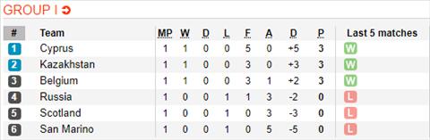 Nhận định Kazakhstan vs Nga 21h00 ngày 243 (Vòng loại Euro 2020) hình ảnh 2