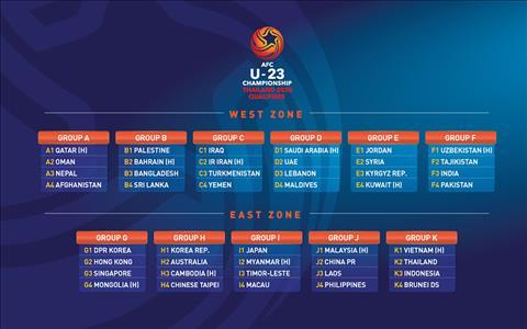Kết quả U23 Châu Á 2020 hôm nay 2432019 kqbđ U23 Việt Nam hình ảnh