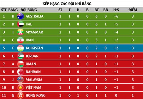BXH cac doi nhi bang vong loai U23 chau A 2020 tinh den sau luot tran thu 2