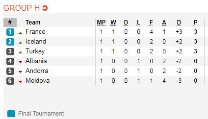 Nhận định Thổ Nhĩ Kỳ vs Moldova 0h00 ngày 263 (Vòng loại EURO 2020) hình ảnh 2
