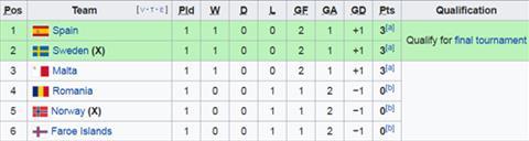 Nhận định Na Uy vs Thụy Điển 2h45 ngày 273 (Vòng loại Euro 2020) hình ảnh 2